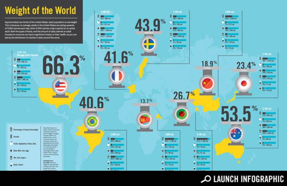 How Diets Affect Weight Around the World