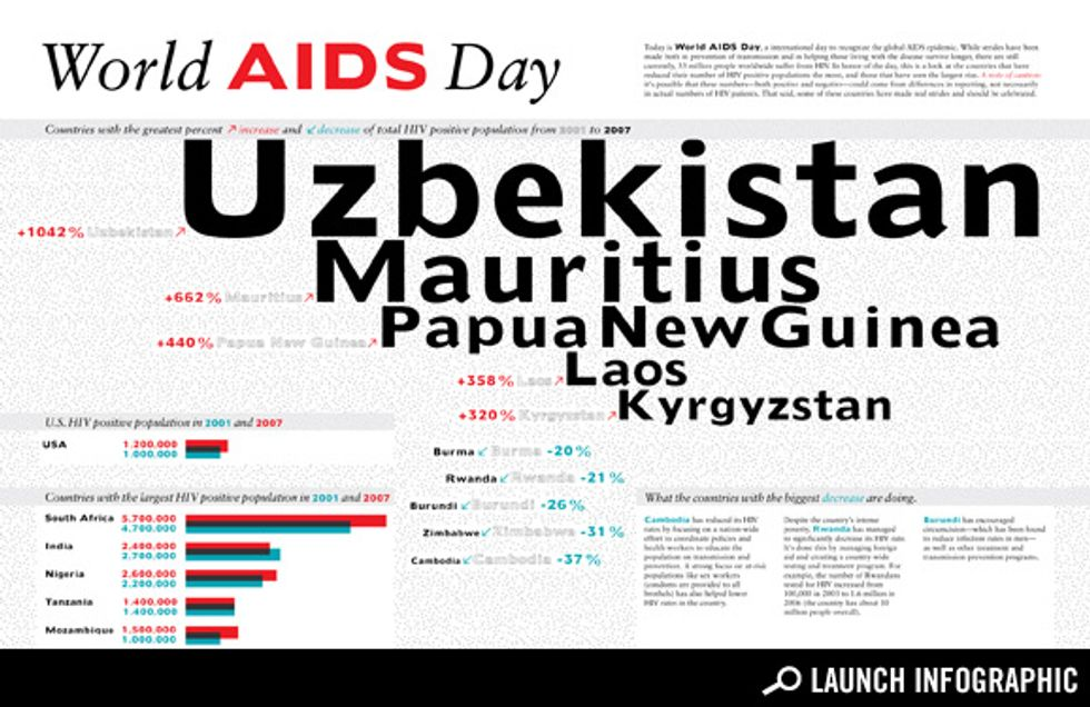 Transparency: World AIDS Day