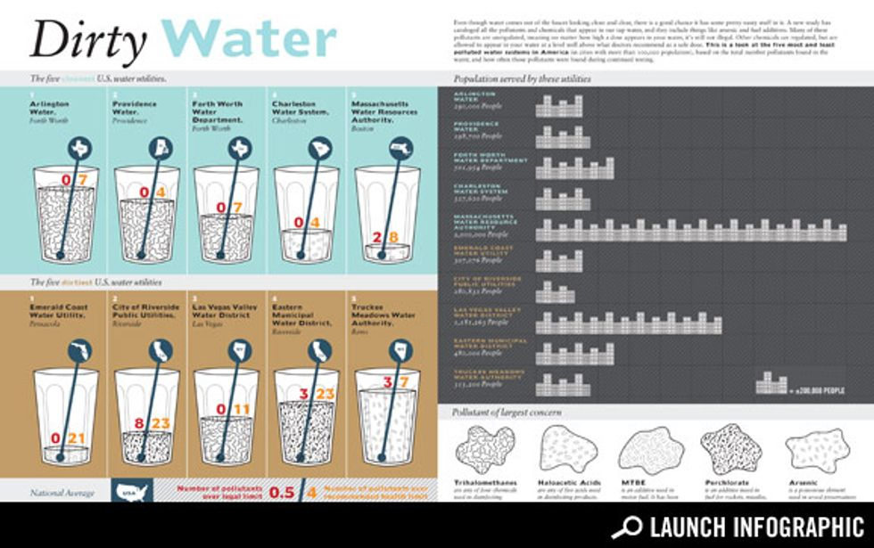 Transparency: How Clean Is Your Tap Water?