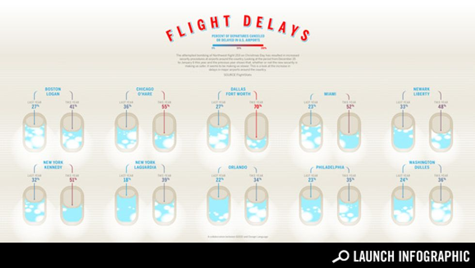 Transparency: Is New Airport Security Causing Flight Delays?