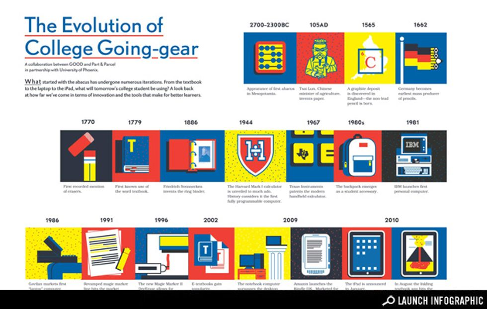 The Evolution of College-going Gear