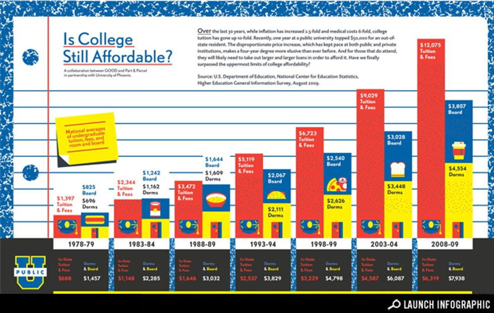 Is College Still Affordable?