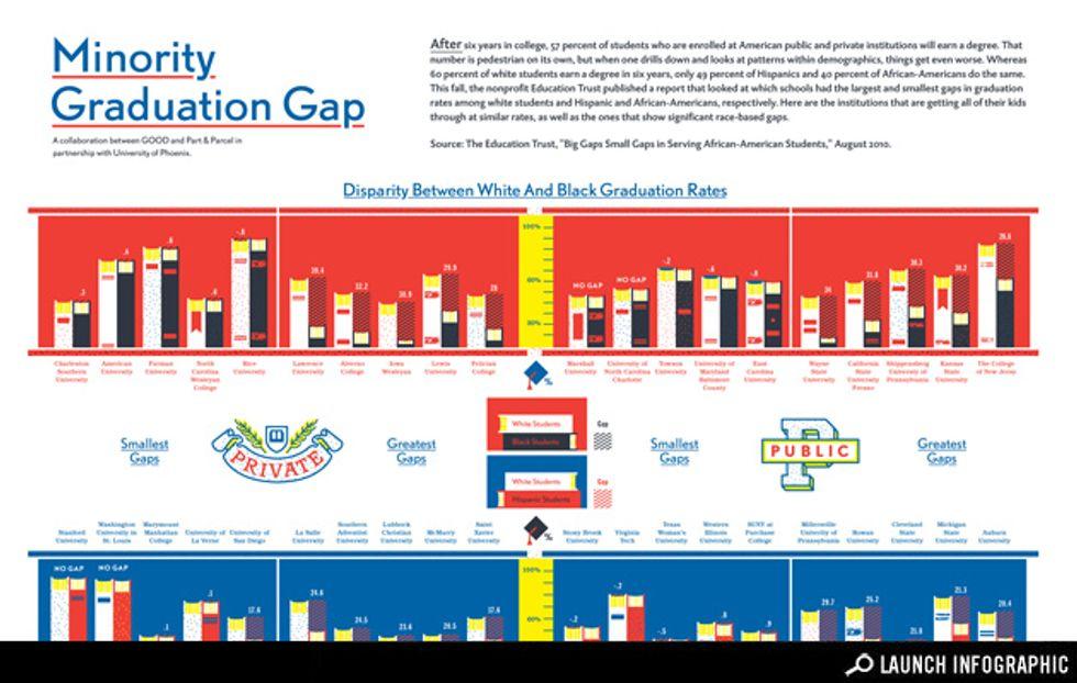 Minority Graduation Gap