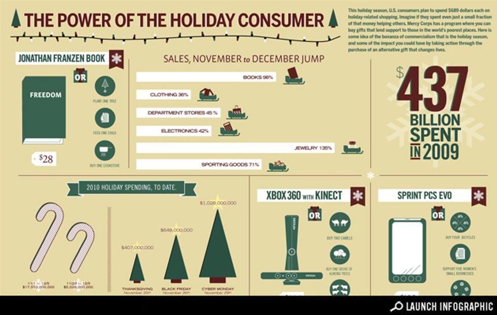 The Power of the Holiday Consumer