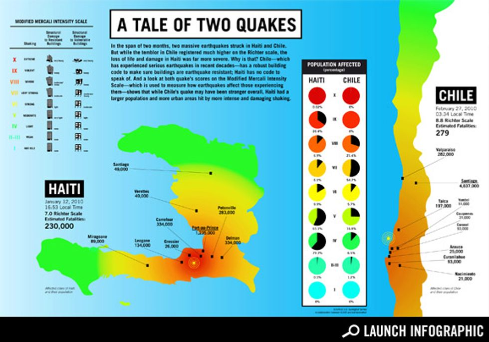 Transparency: Comparing the Chile and Haiti Earthquakes