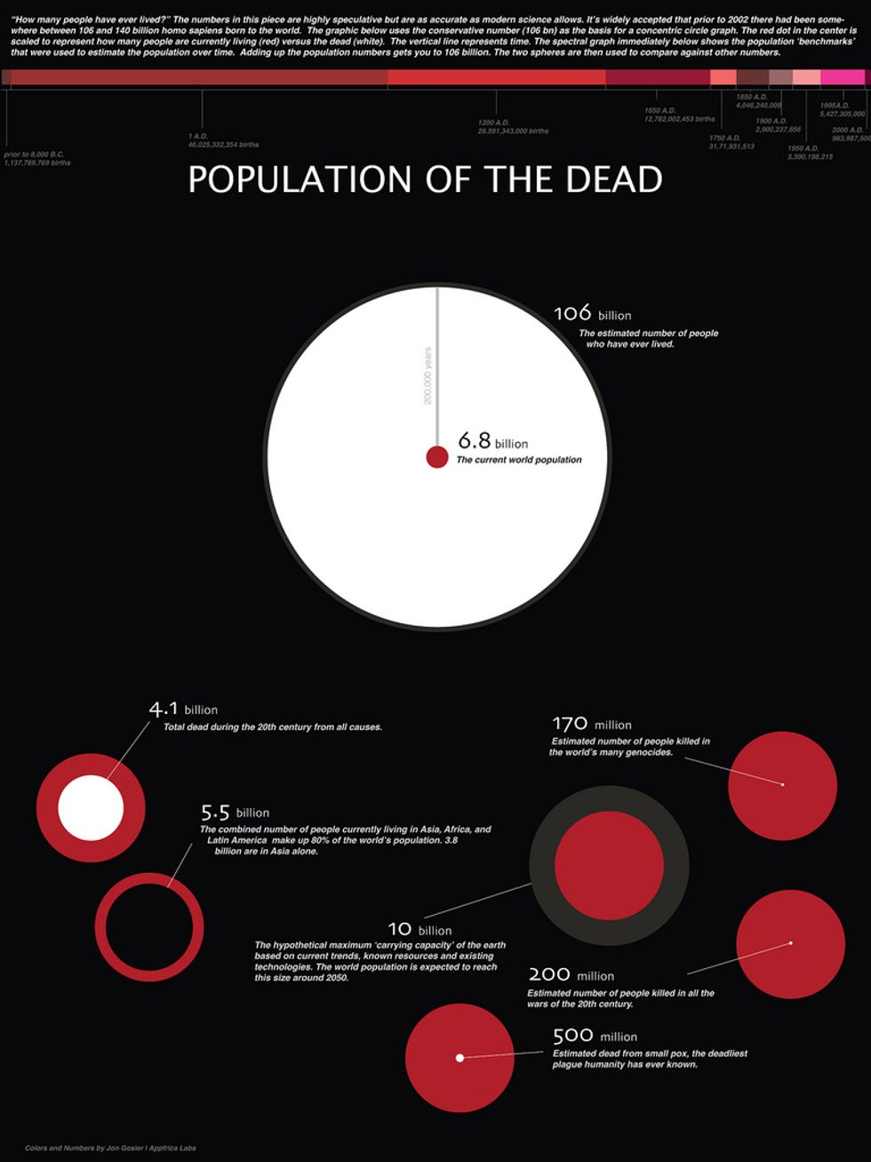 The Population of the Dead: How Many People Have Ever Lived?
