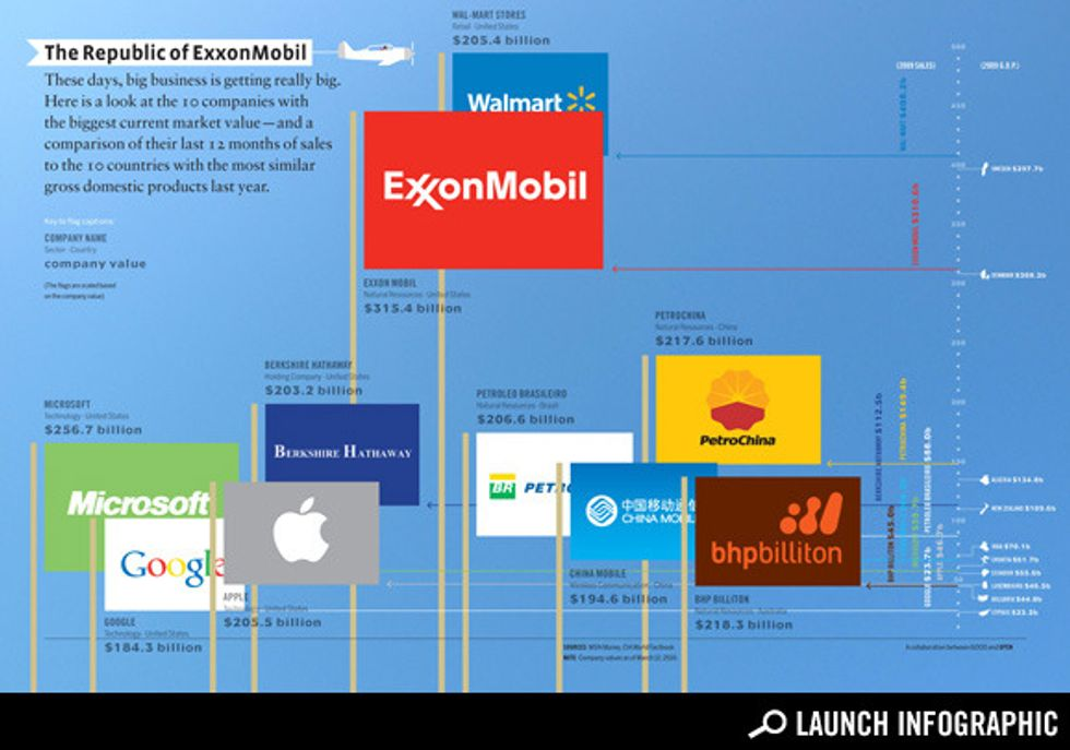 Transparency: The Most Valuable Companies in the World