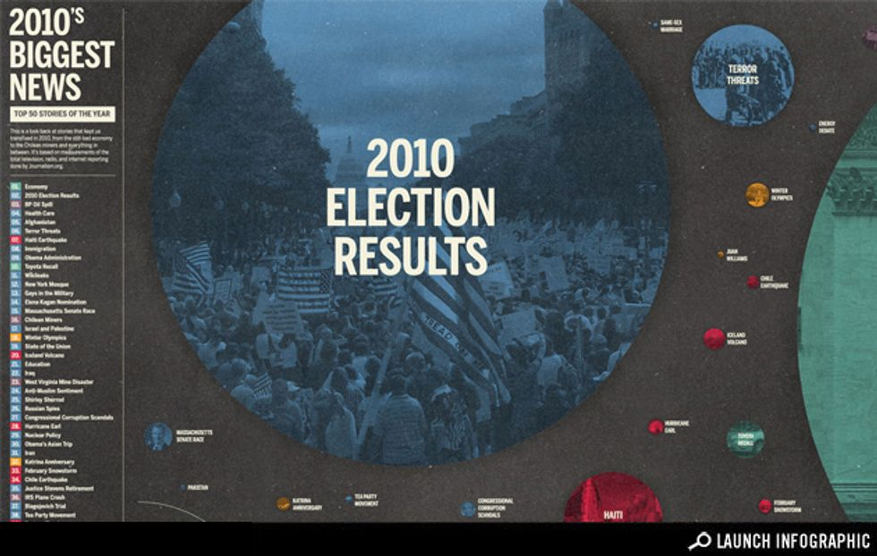 Transparency: The Biggest News Stories of 2010
