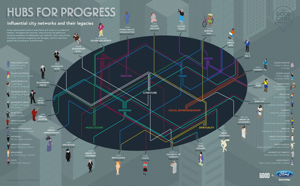 History's Hubs for Progress