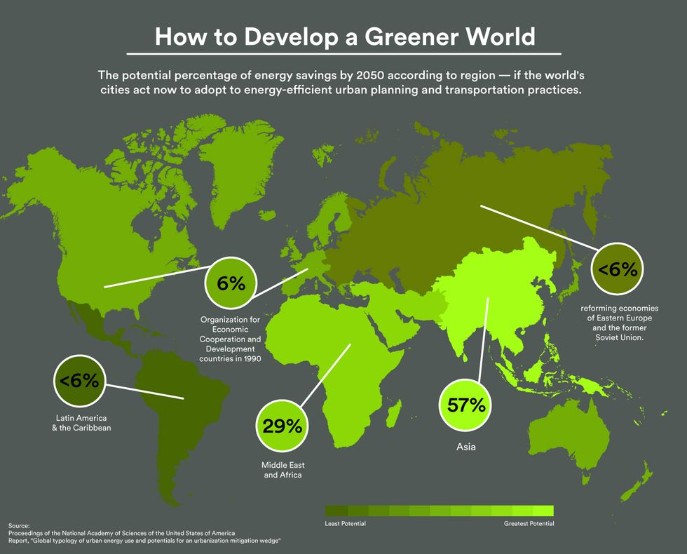 By 2050, the Greenest City May Not Be in the First World