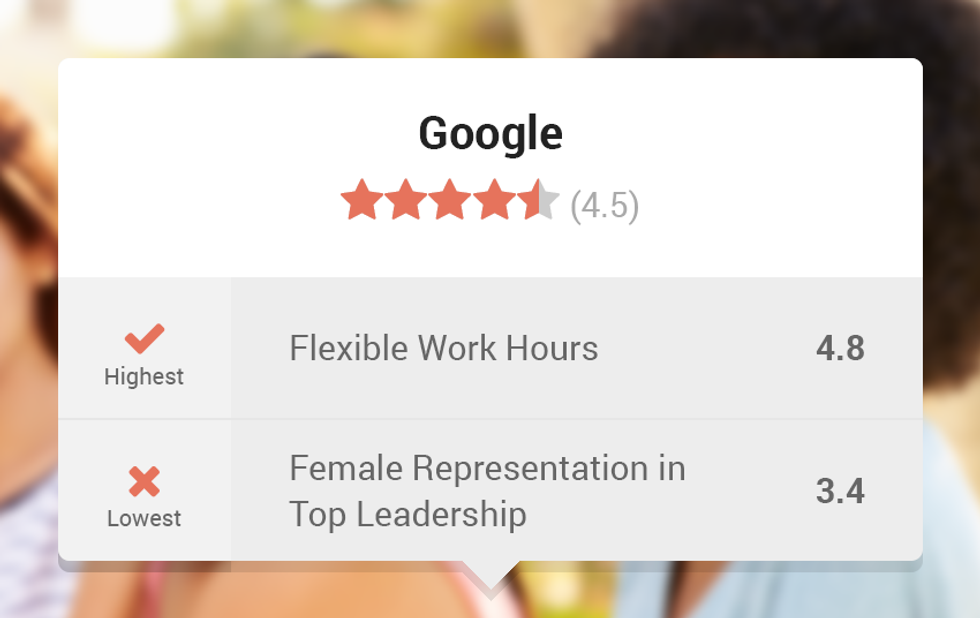 InHerSight App Allows Employees to Rate the Female Friendliness of Their Workplace