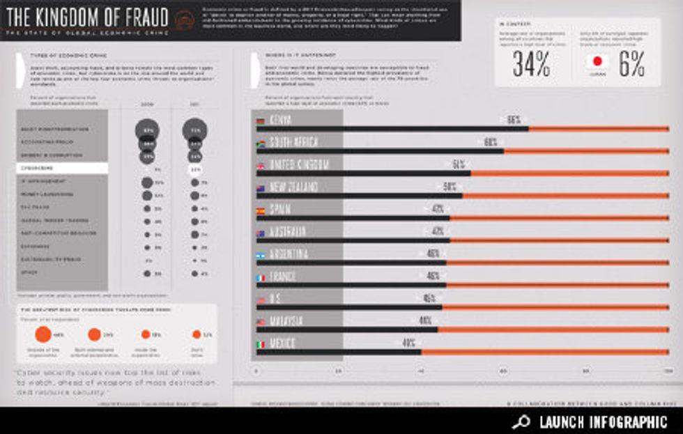 Infographic: Economic Crime Around the World