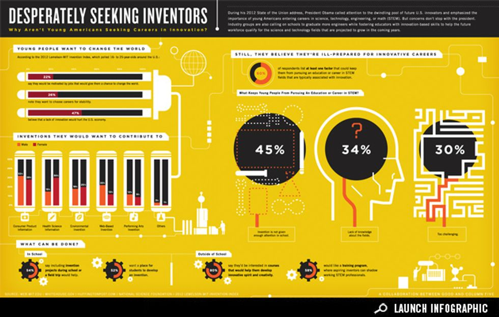 Infographic: Where Is the Next Generation of Innovators?