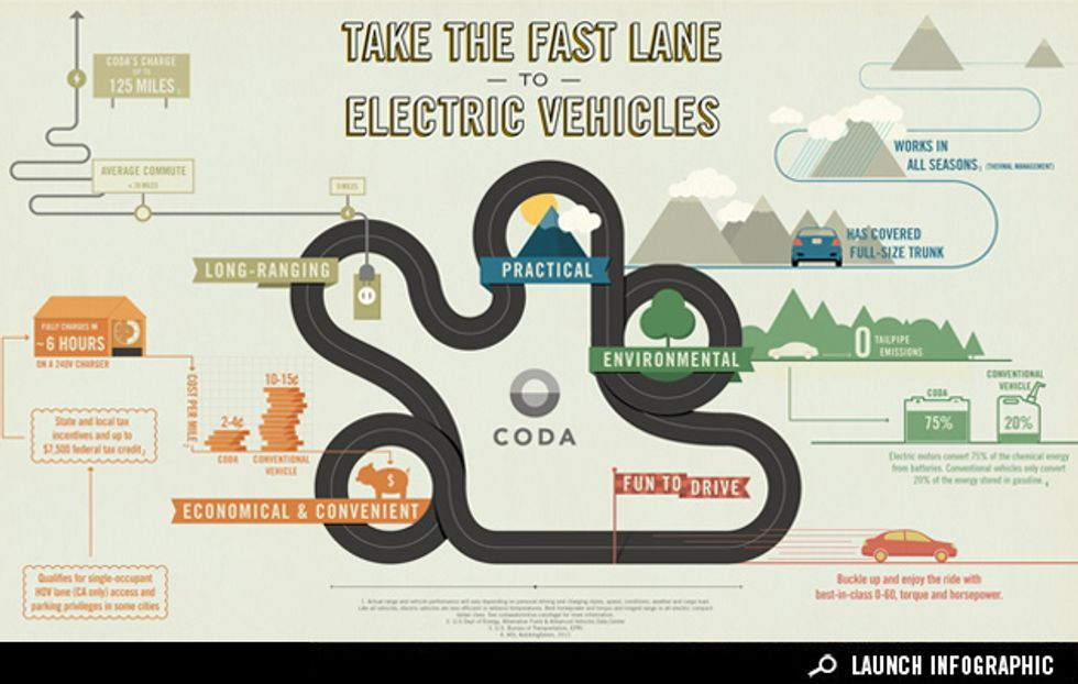 Sponsored Infographic: Take the Fast Lane to Electric Vehicles