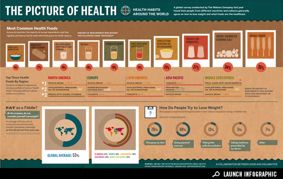 Infographic: Health Habits Around the World