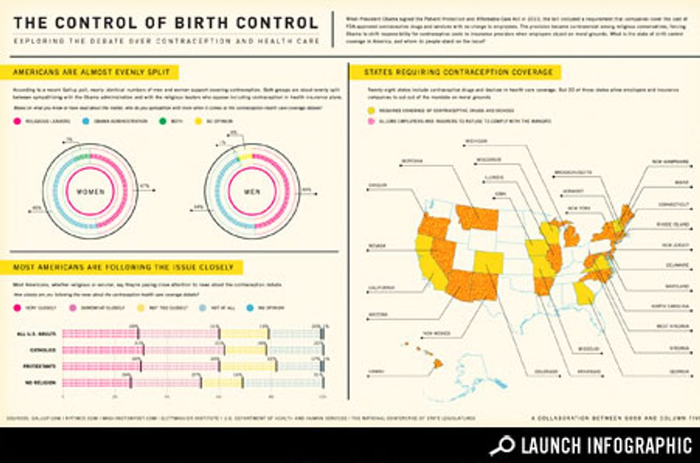 Infographic: Control of Birth Control