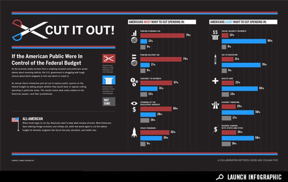 Infographic: Where Should the Nation Spend and Save?