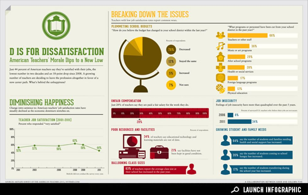 Infographic: Unhappy in the Classroom