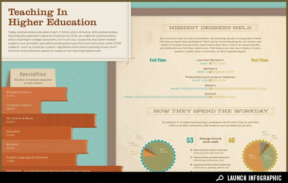 Infographic: Teaching in Higher Education