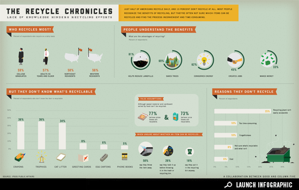Infographic: Why Don't Americans Recycle?
