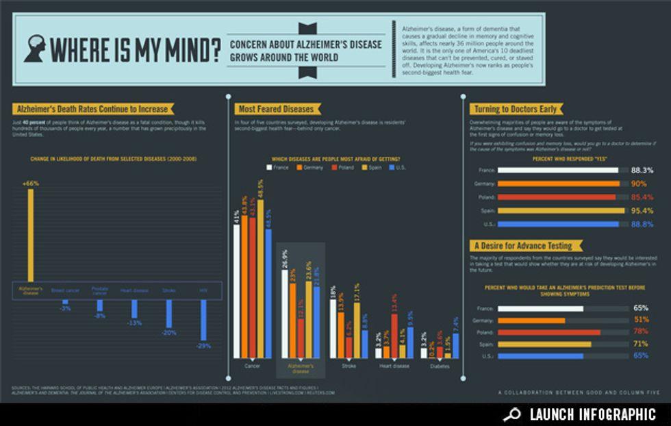 Infographic: The Terrifying Threat of Alzheimer's