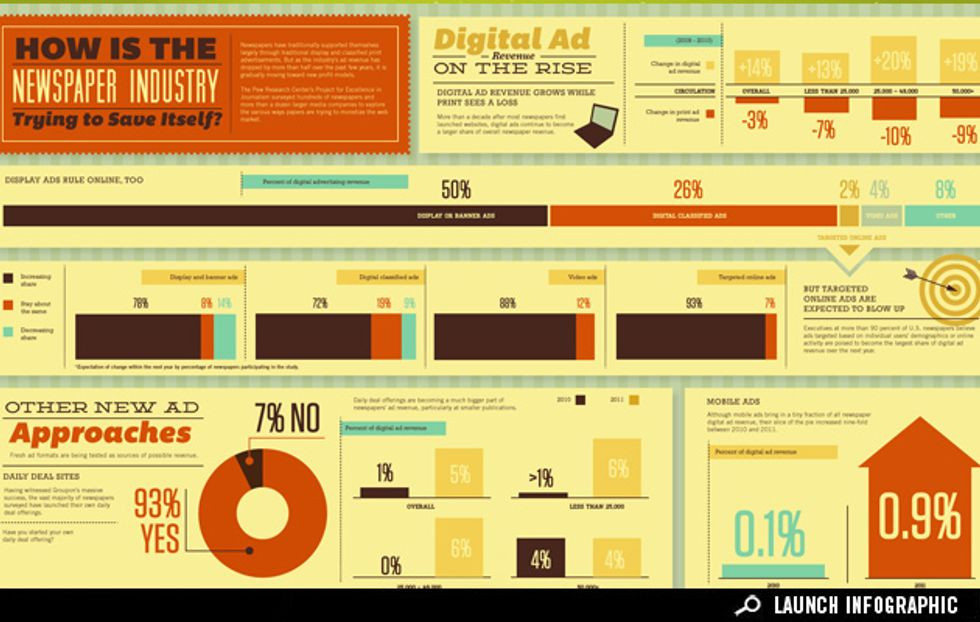 Infographic: New Ways of Funding the News