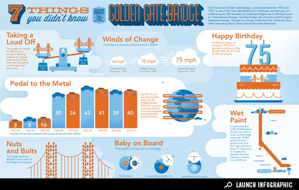 Sponsored Infographic: 7 Things You Didn't Know About the Golden Gate Bridge