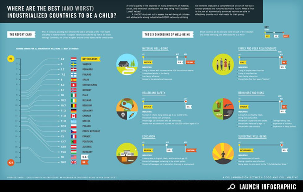 Infographic: Where Are the Best (and Worst) Countries to Be a Child?