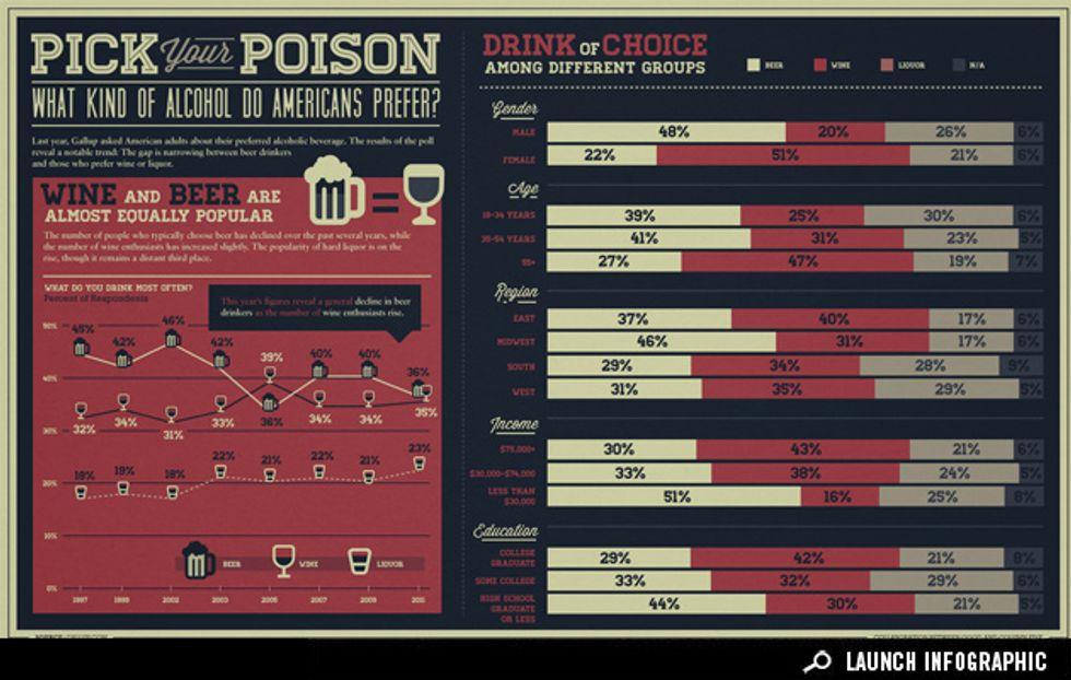Infographic: Americans' Evolving Taste for Booze