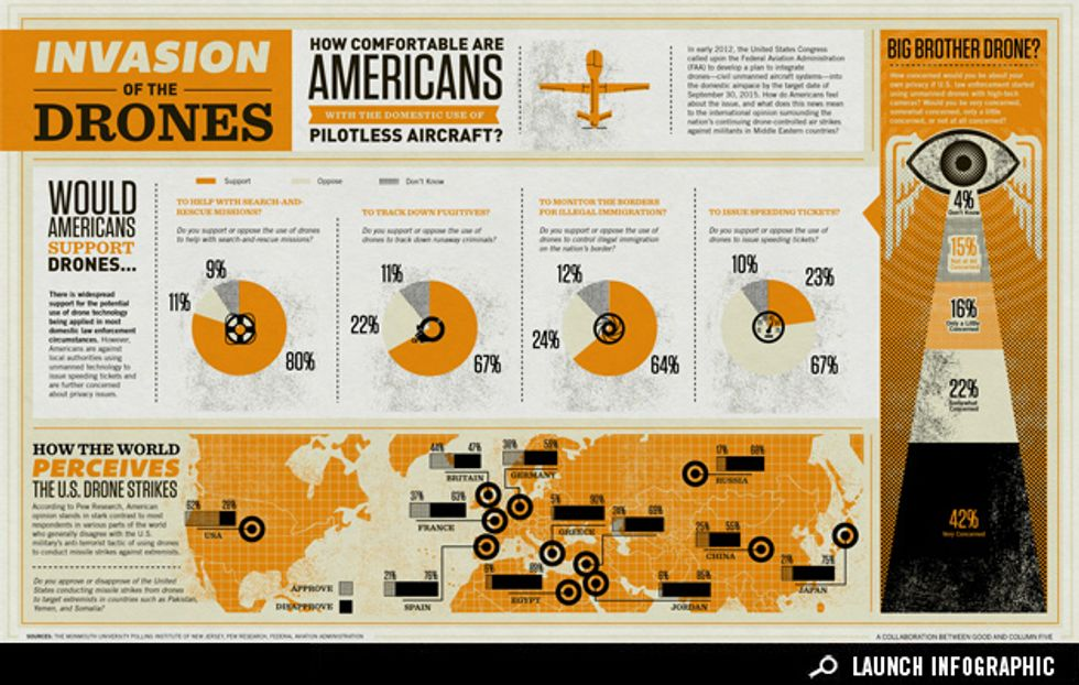 Infographic: Invasion of the Drones