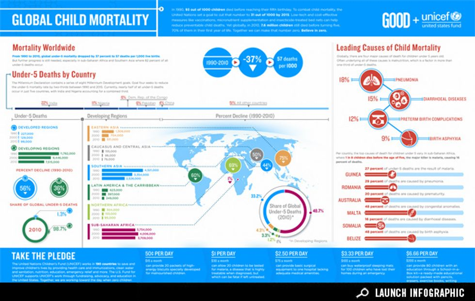 Infographic: Let's Stop Global Child Mortality
