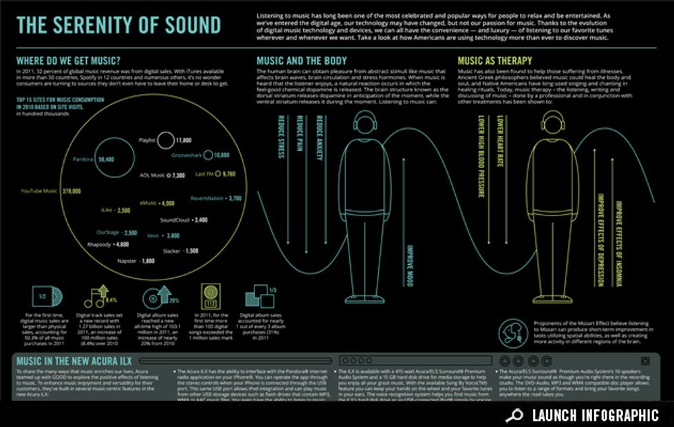 Infographic: The Serenity of Sound