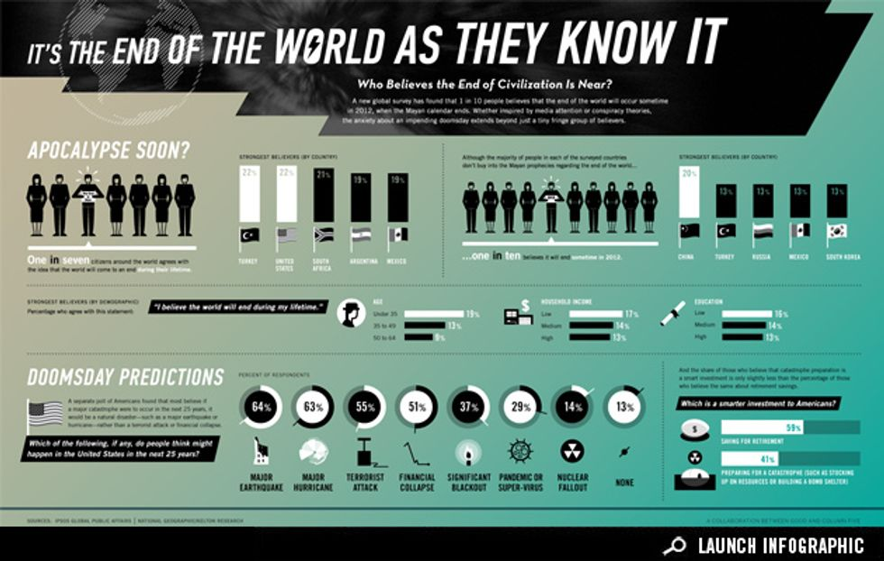 Infographic: Who Believes the End of Civilization Is Near?