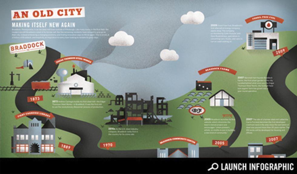 Braddock, Pennsylvania: A Graphic Timeline