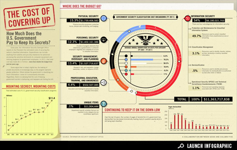 Infographic: How Much Does the Government Pay to Keep Its Secrets?