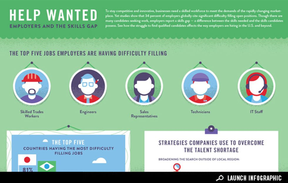Infographic: Employers and the Skills Gap