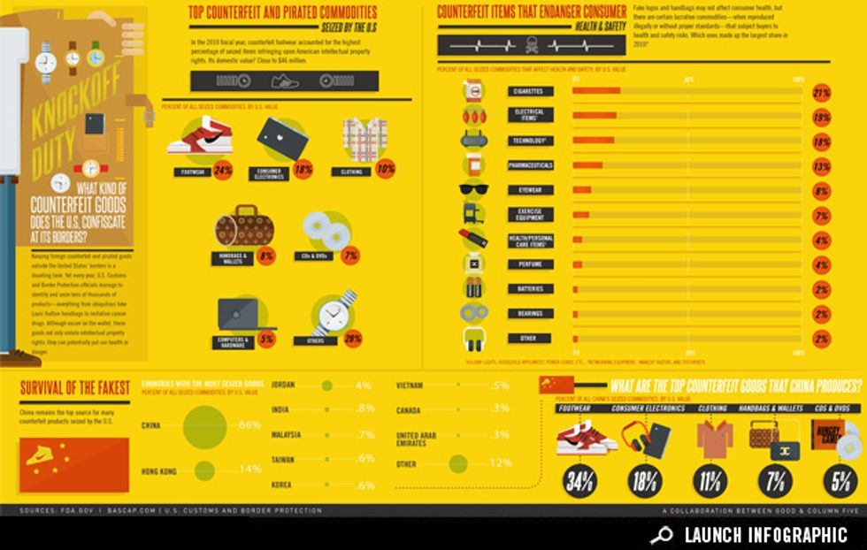 Infographic: What Kinds of Counterfeit Goods Does the U.S. Confiscate at Its Borders?