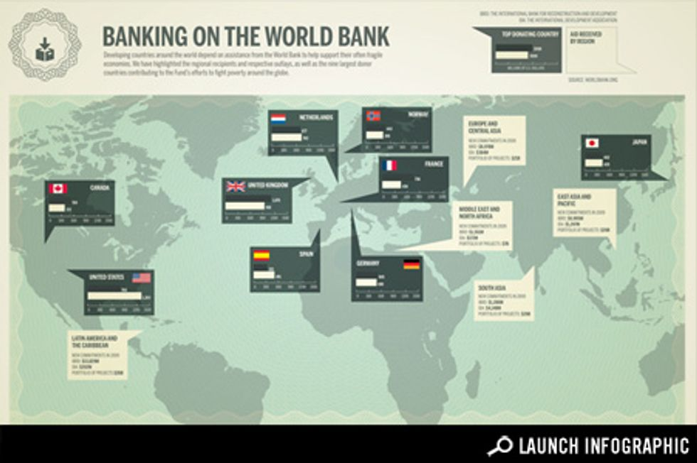 Transparency: Auditing the World Bank