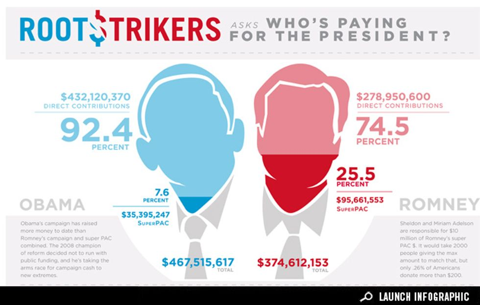 Infographic: Who's Paying for the President?