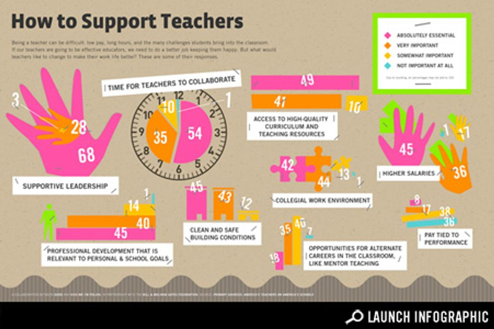What Can We Give to Teachers to Make Them Better Teachers?