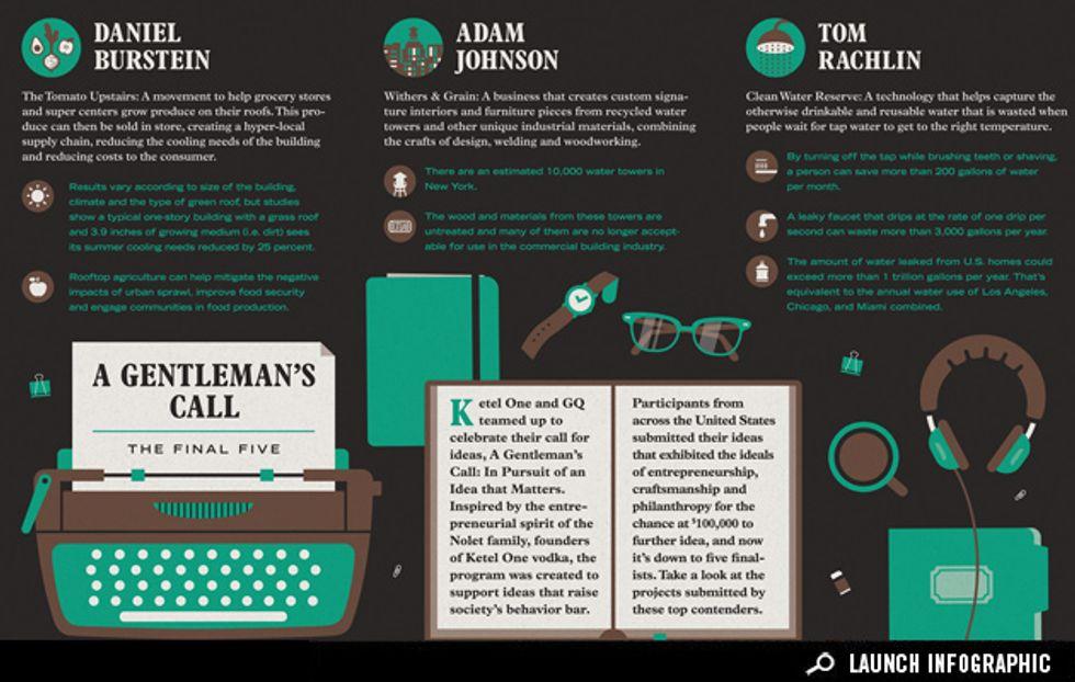 Infographic: The $100,000 Idea