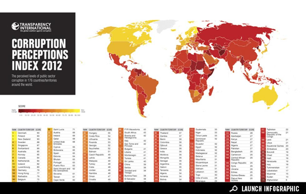 Infographic: The Least and Most Corrupt Governments Around the World
