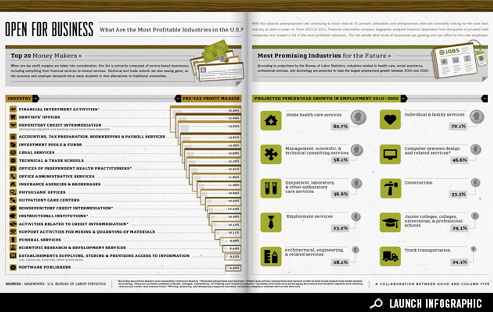 Infographic: What Are the Most Lucrative Industries?