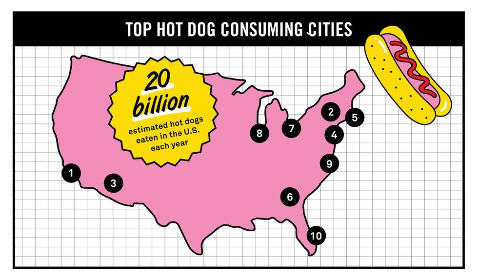 Infographic: Charting America's Hot Dog Obsession
