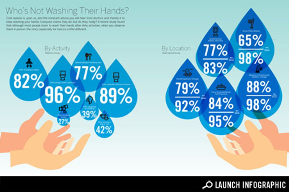 Transparency: Who's Not Washing Their Hands?