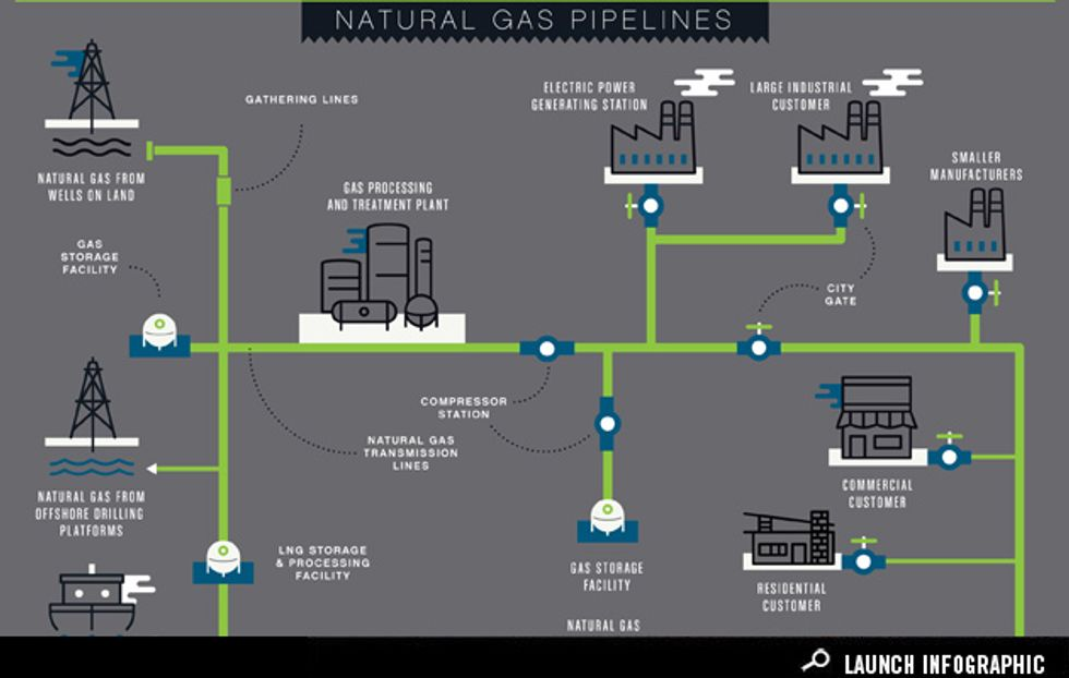 Infographic: How Do Natural Gas Pipelines Work?