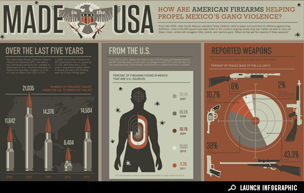 Infographic: How American Firearms Propel Mexico's Gang Violence