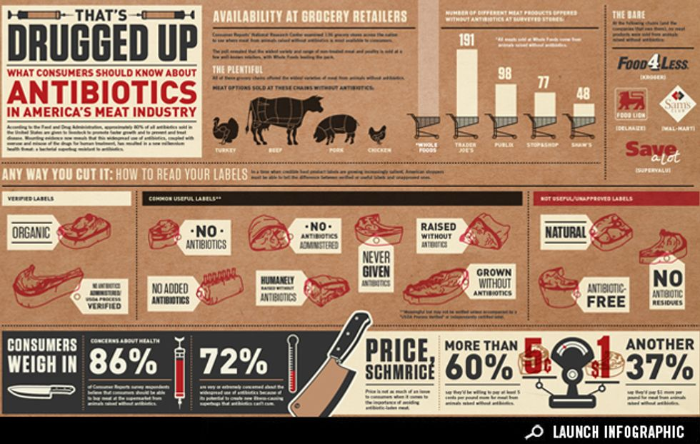 Infographic: How Do You Know if Antibiotics Are in Your Meat?