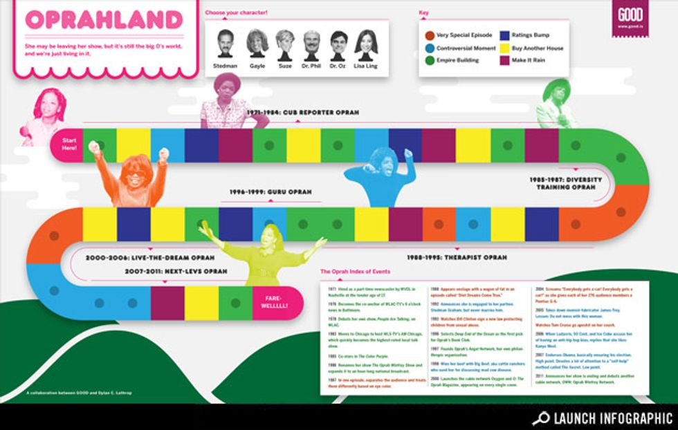 Infographic: Oprahland! The World of Oprah Infographic: A Timeline of the Highs (and Lows) of Oprah's Career
