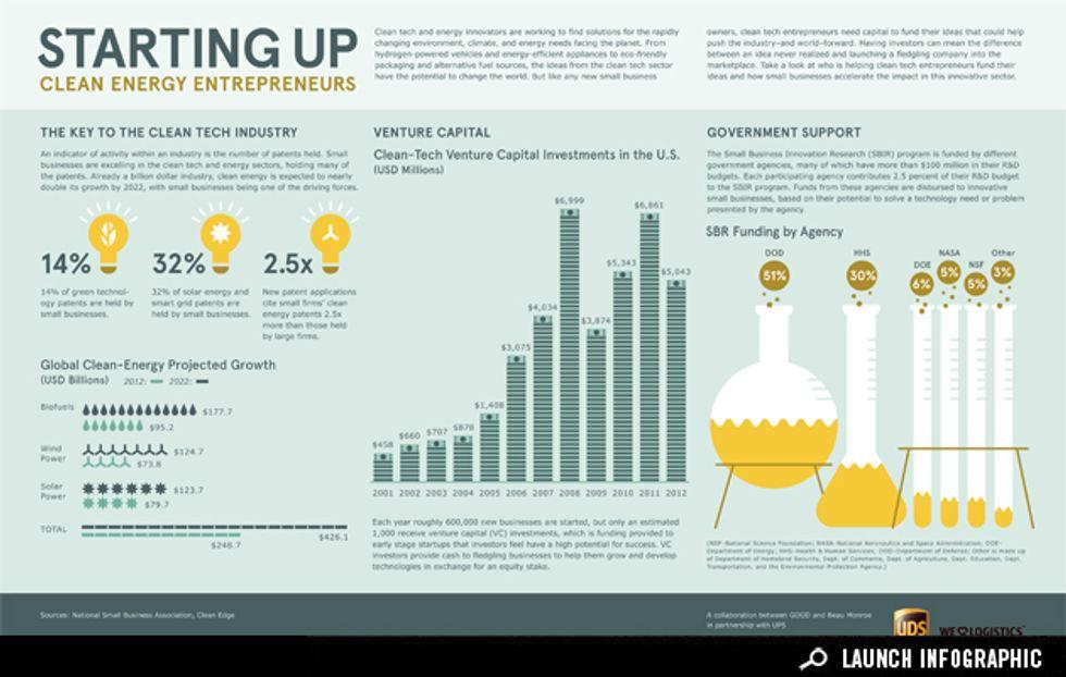 Clean Energy Entrepreneurs